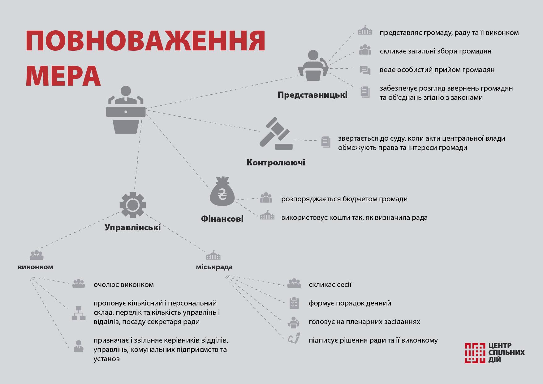 повноваження українського мера