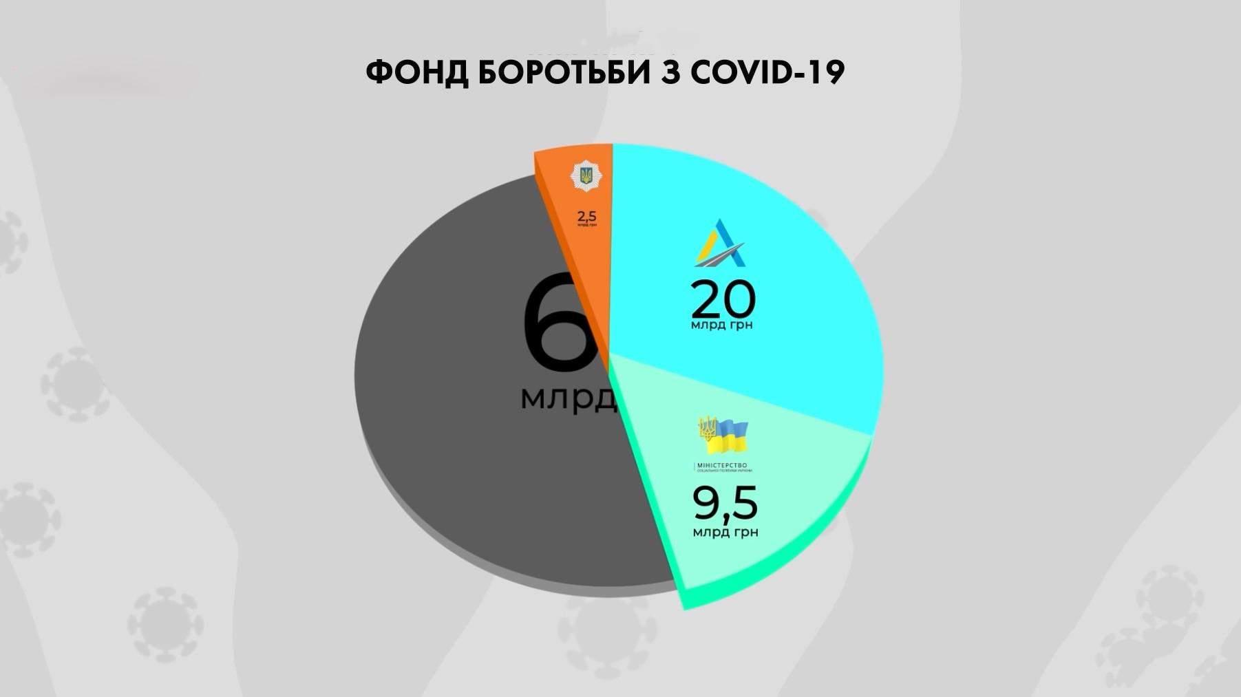 Фонд боротьби з коронавірусом