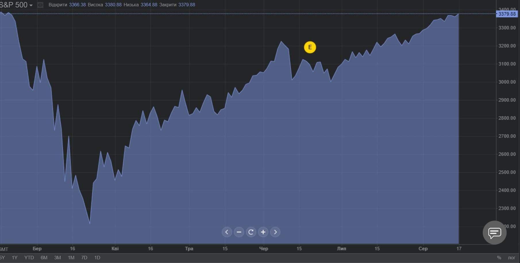 Як змінювався індекс S&P 500