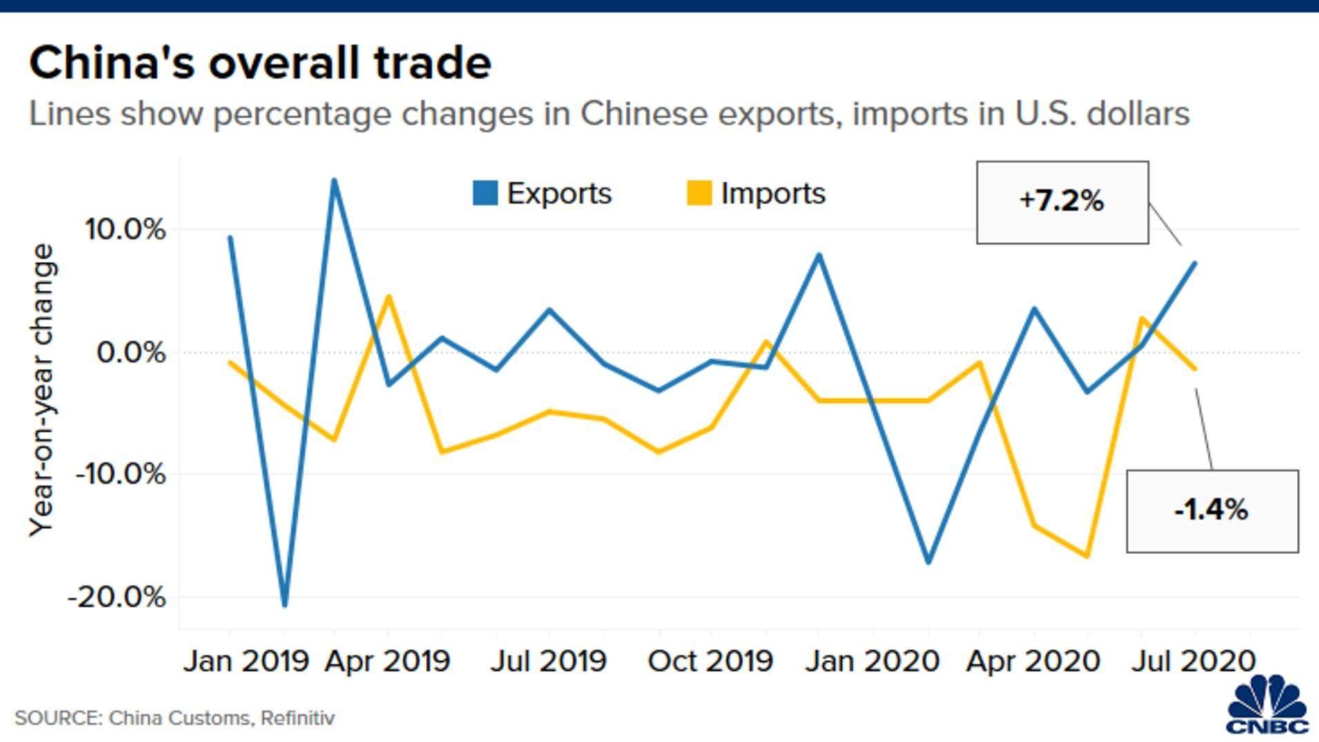 Імпорт та експорт Китаю