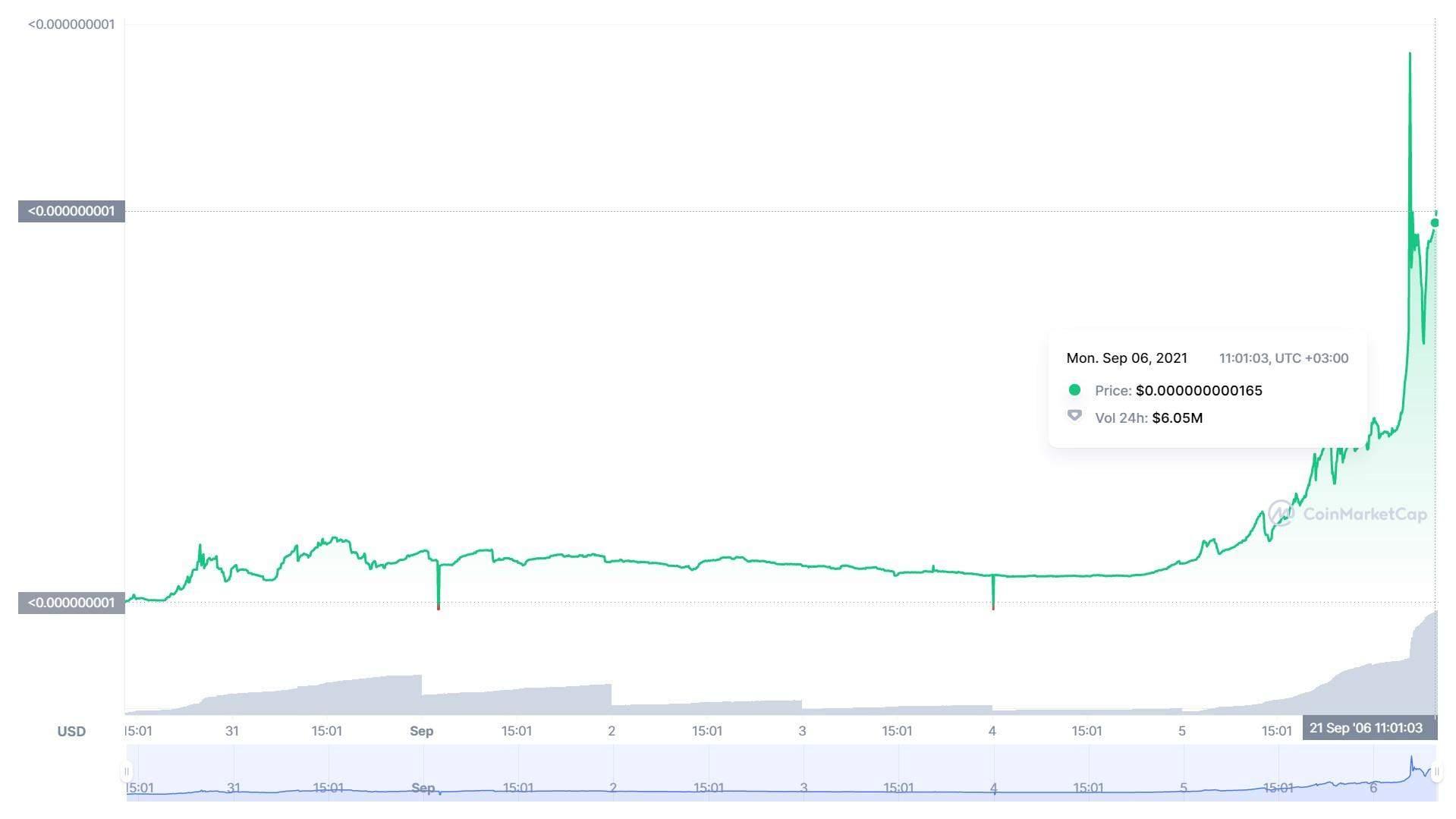Ціна Wifedoge за останній місяць