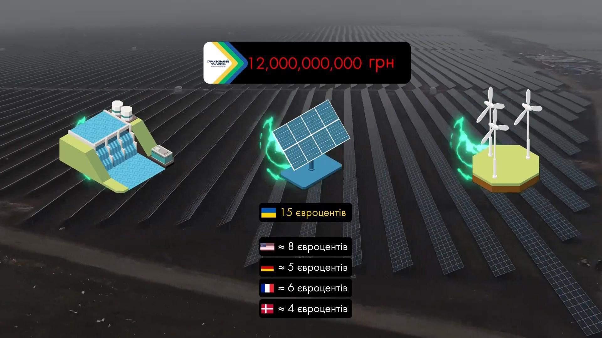 зелена електроенергія тарифи