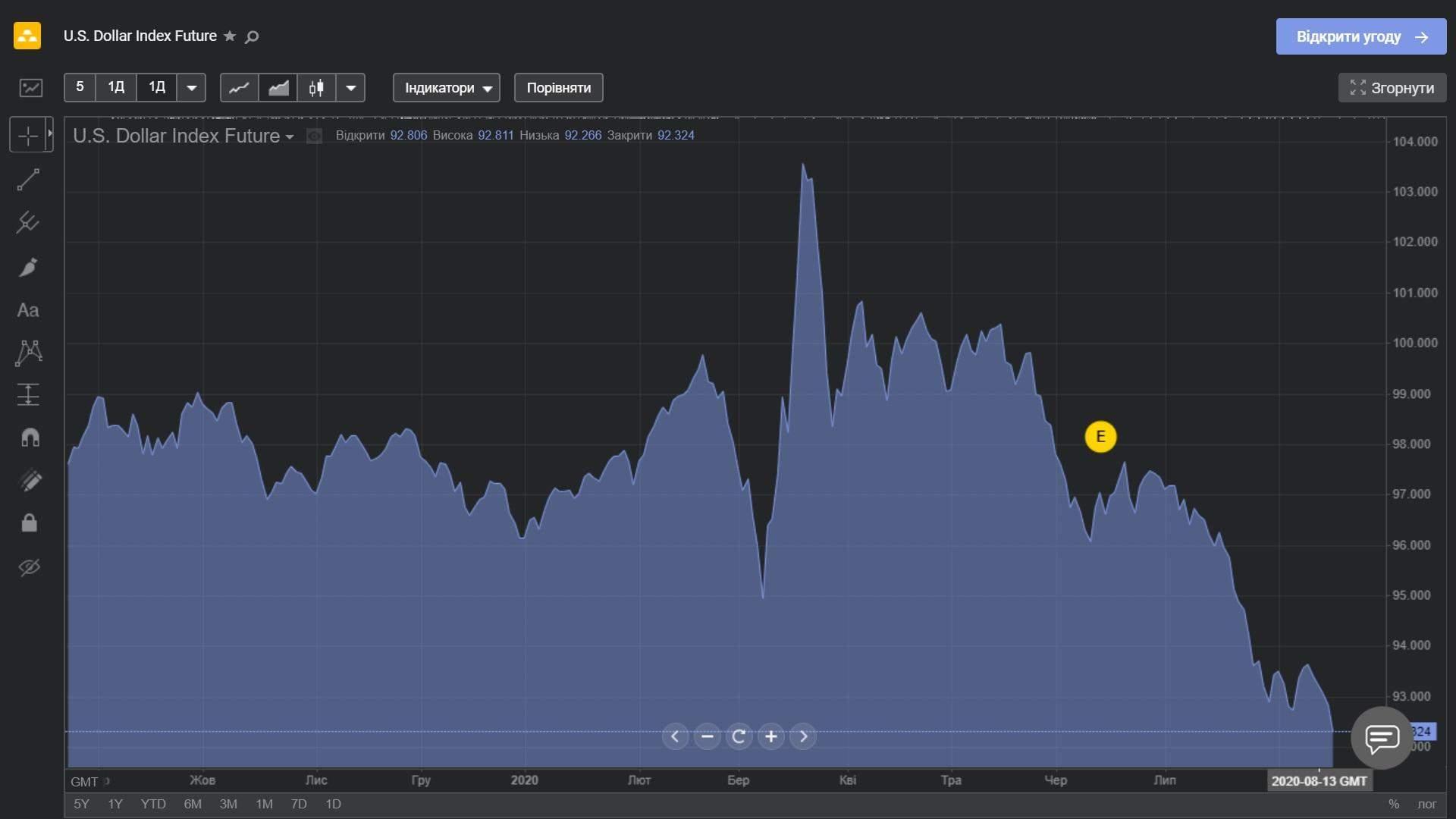 Індекс долара за рік