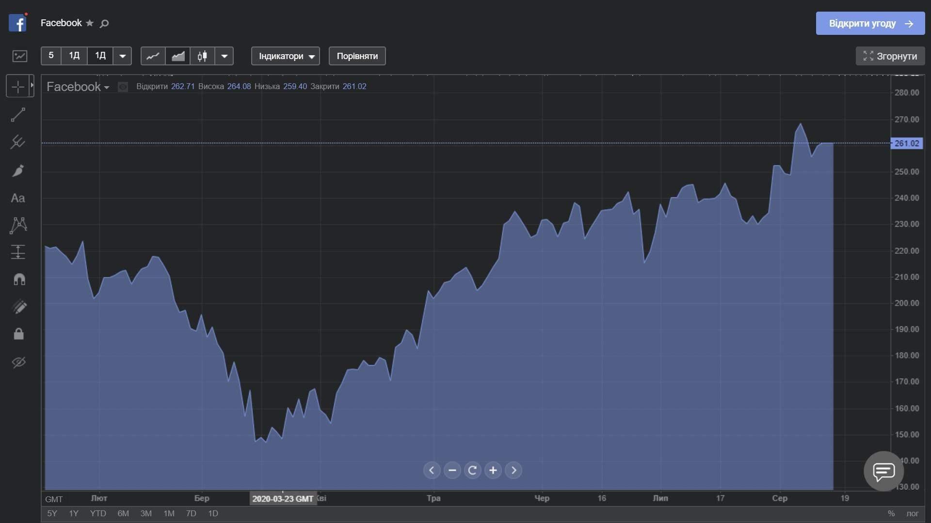 Як змінювалася ціна акцій Facebook з початку року