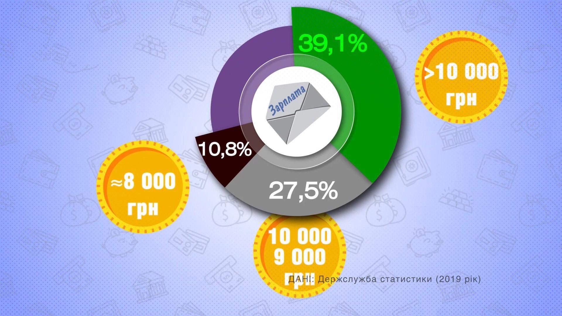 Українці про бажаний середній дохід