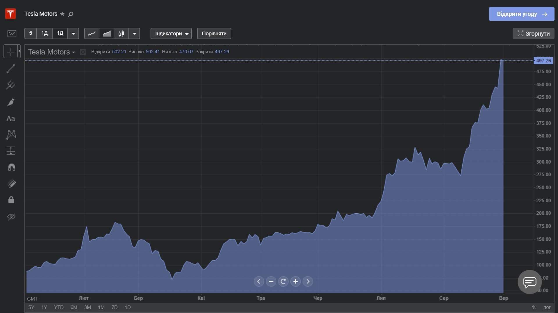 Акции Tesla с начала года выросли почти в 6 раз