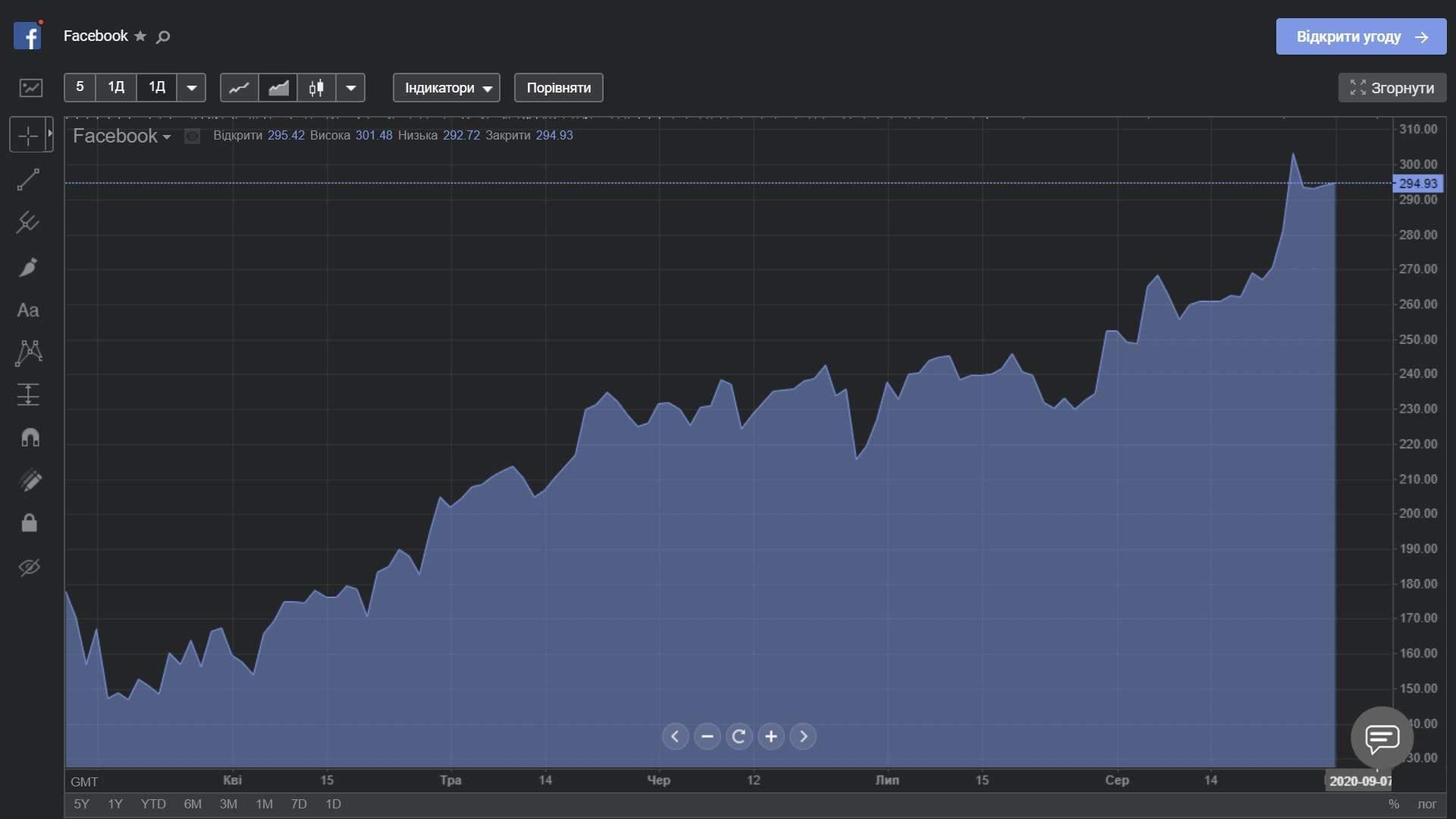 Акции Facebook с марта 2020
