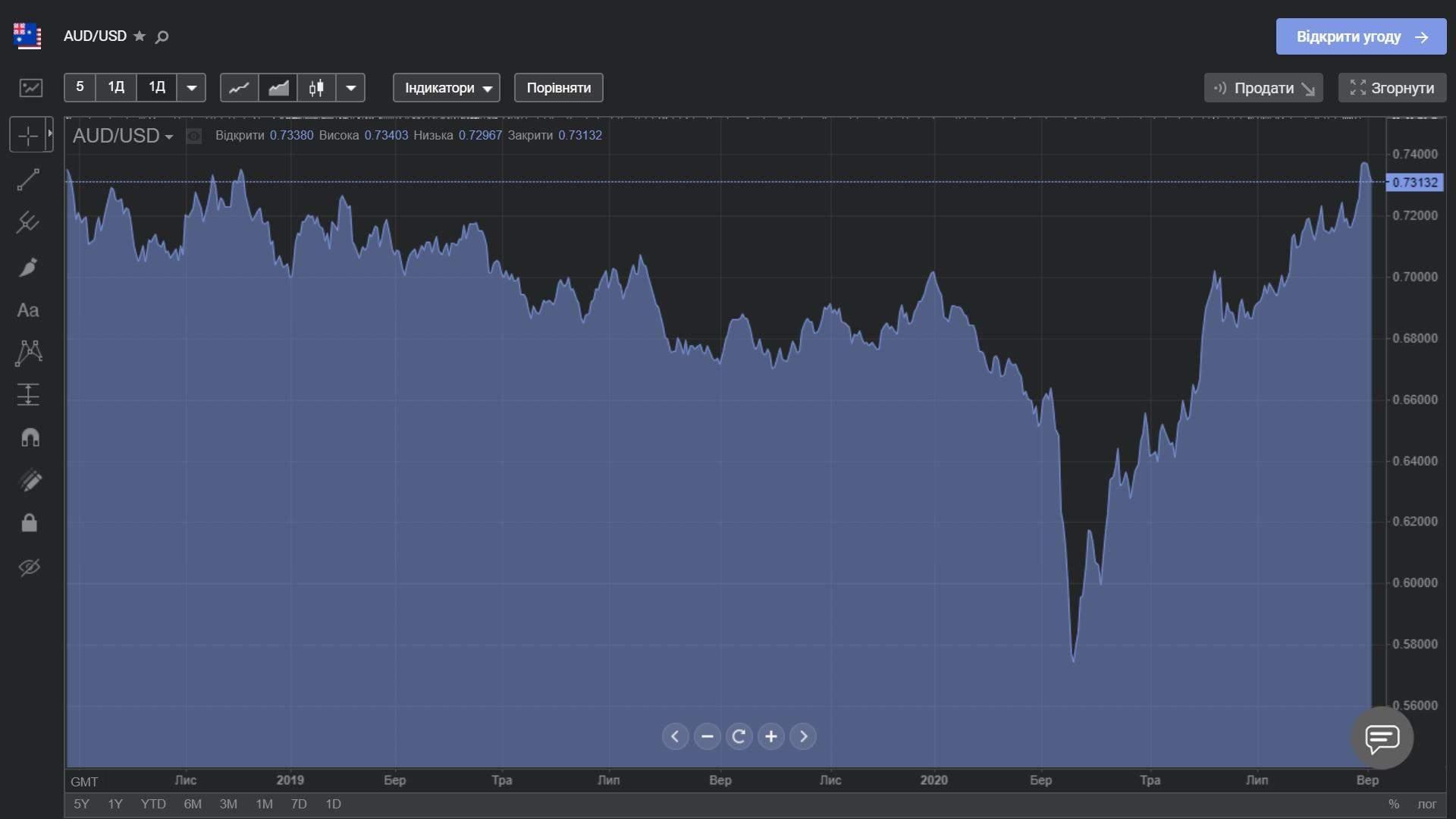 AUD/USD протягом останніх 2 років