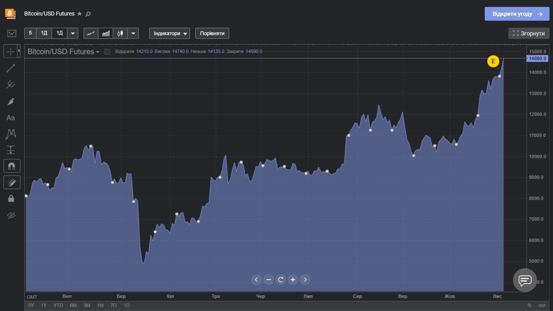 Графік ціни біткойна з початку року