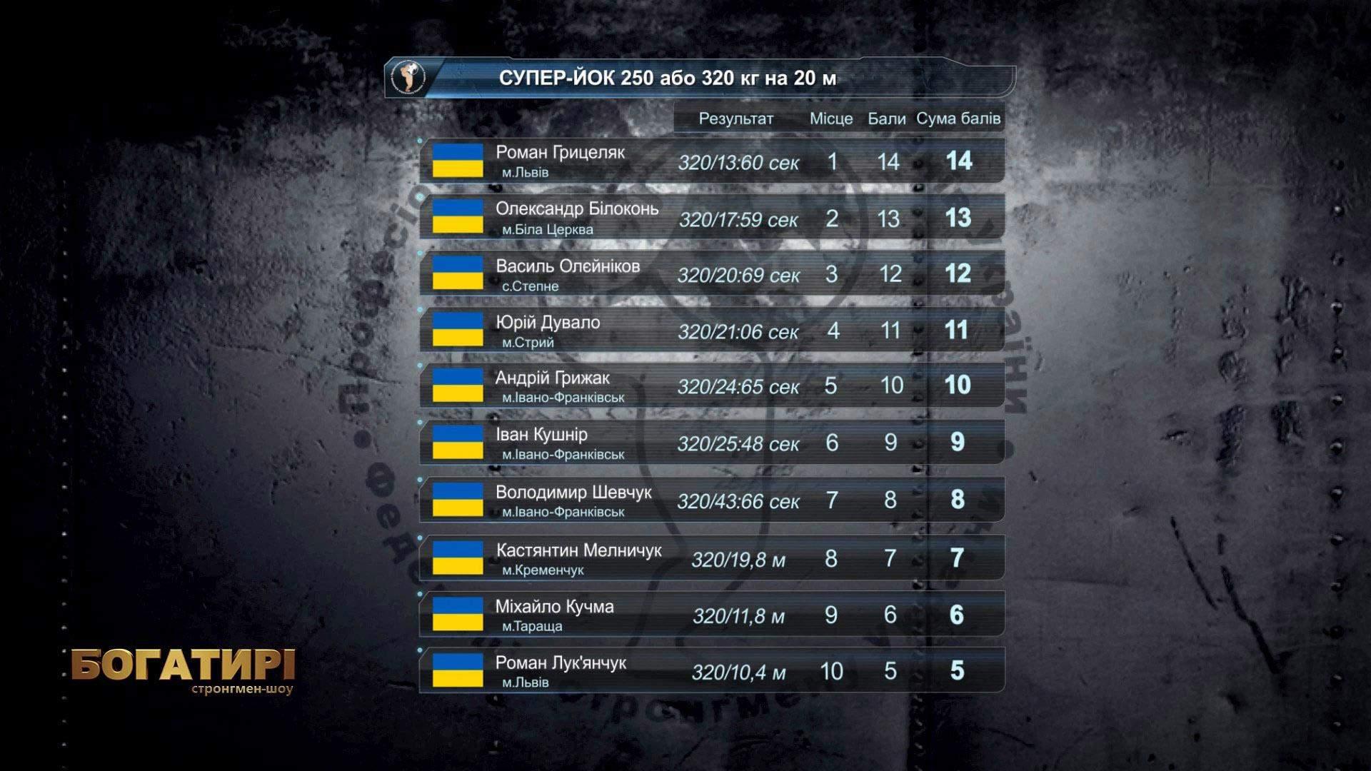 чемпіонат України зі стронгмену
