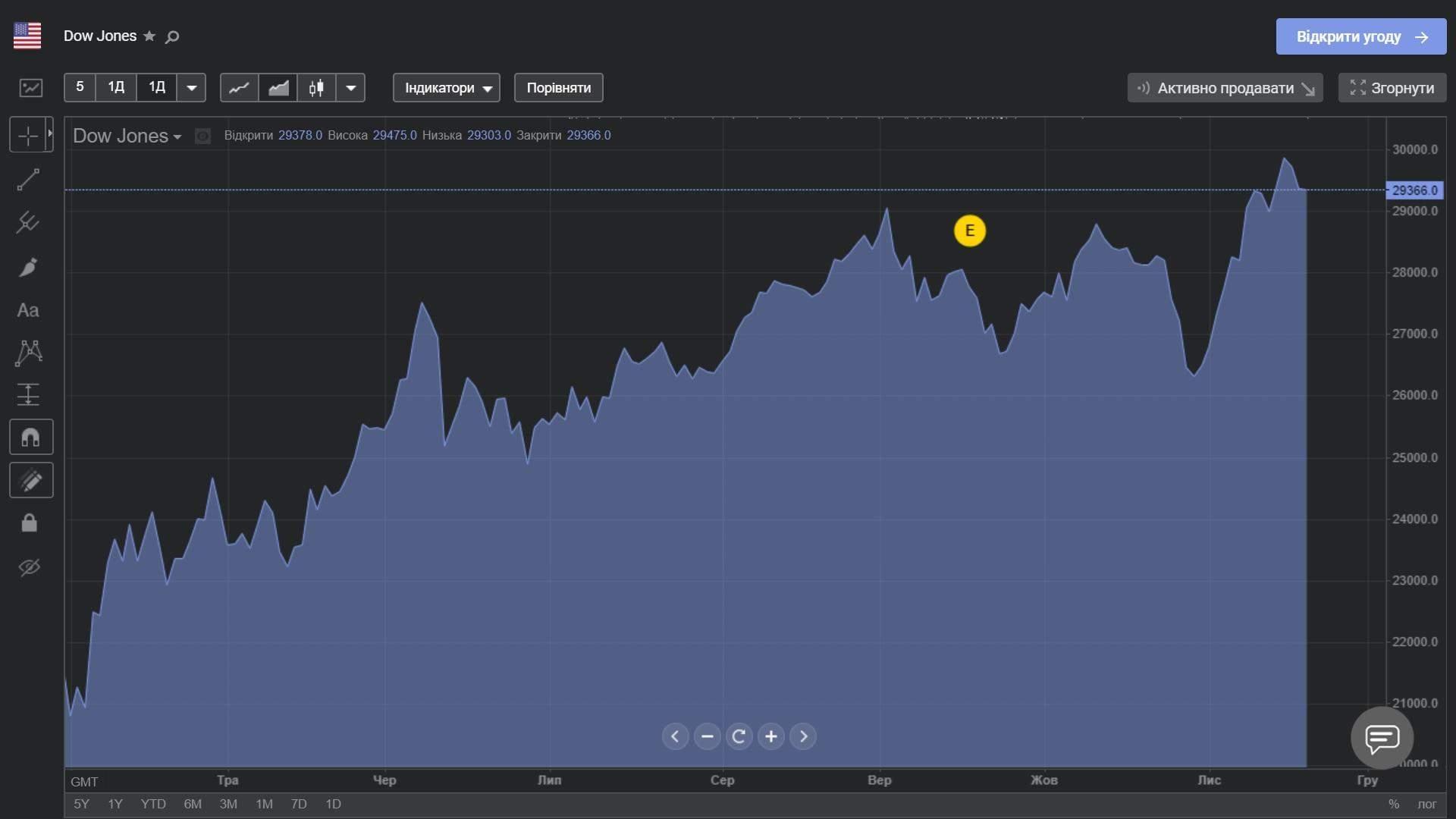 Індекс Dow Jones