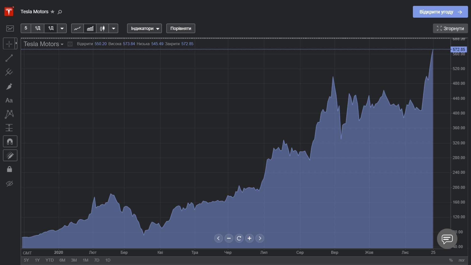 Акції Tesla у 202 році