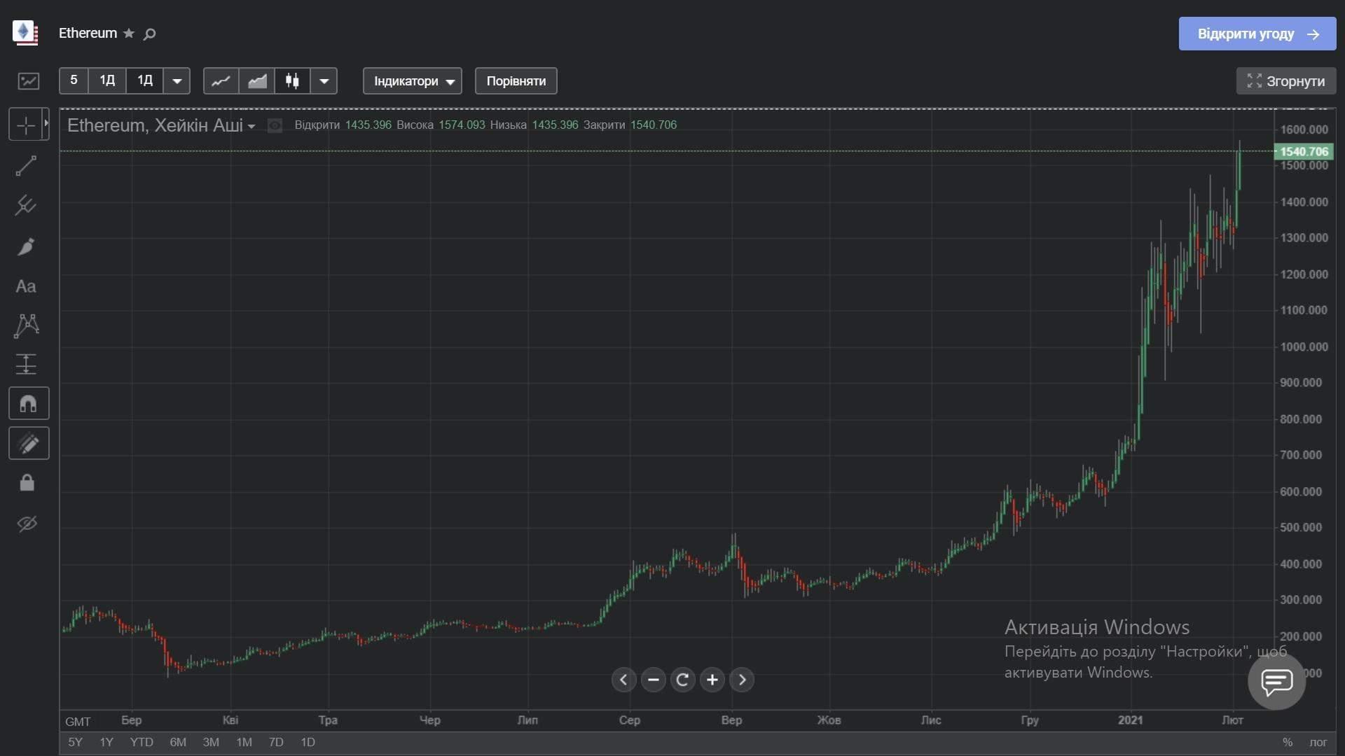 Ціна Ethereum протягом останніх 12 місяців