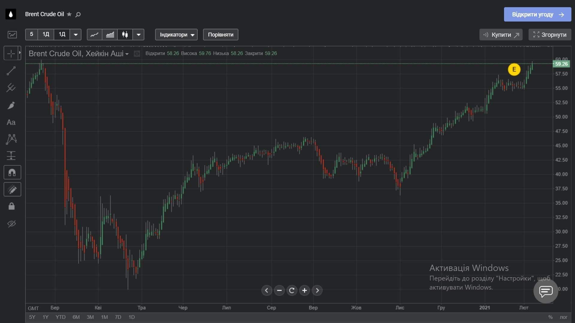 Цена нефти Brent в течение последнего года