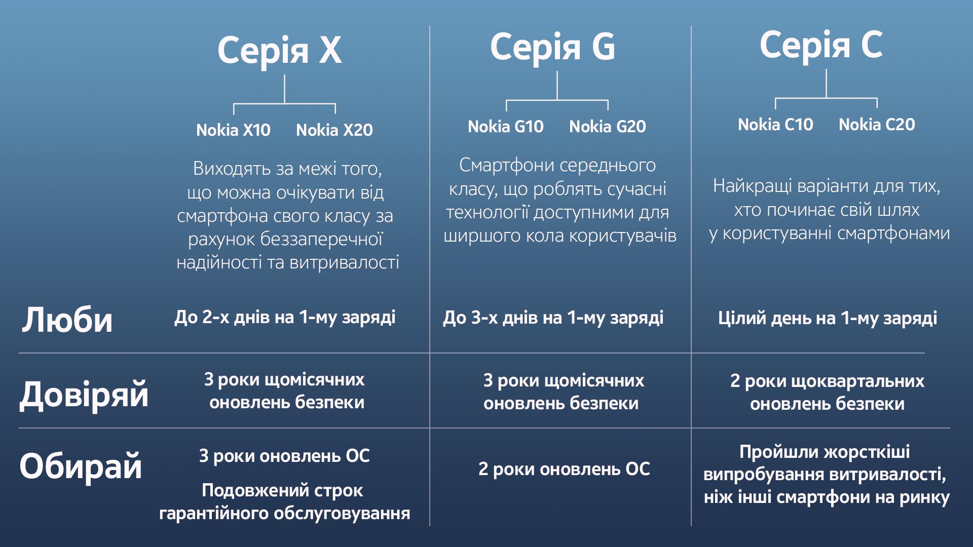 Нові серії смартфонів Nokia