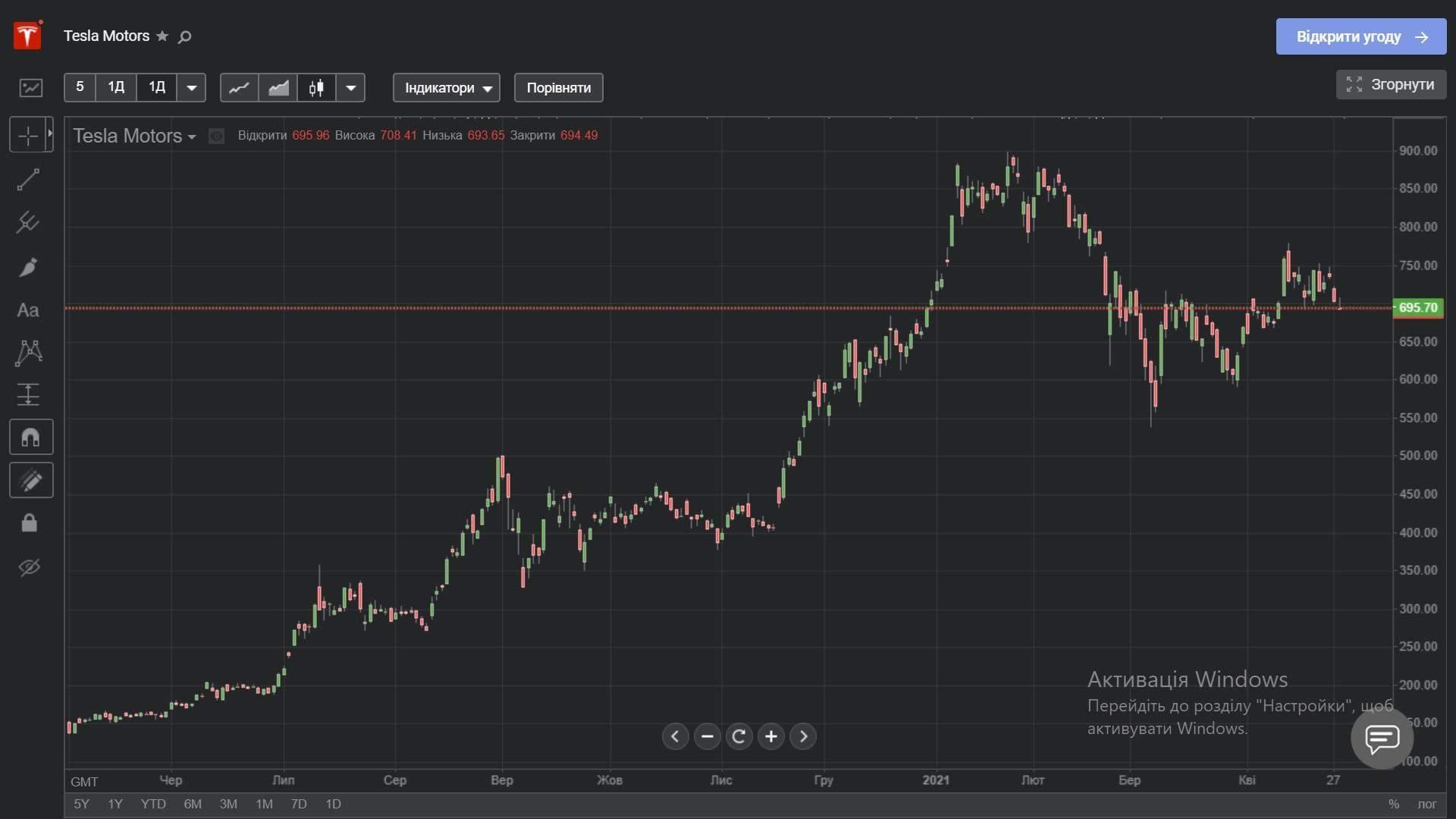 Ціна акцій Tesla за останній рік