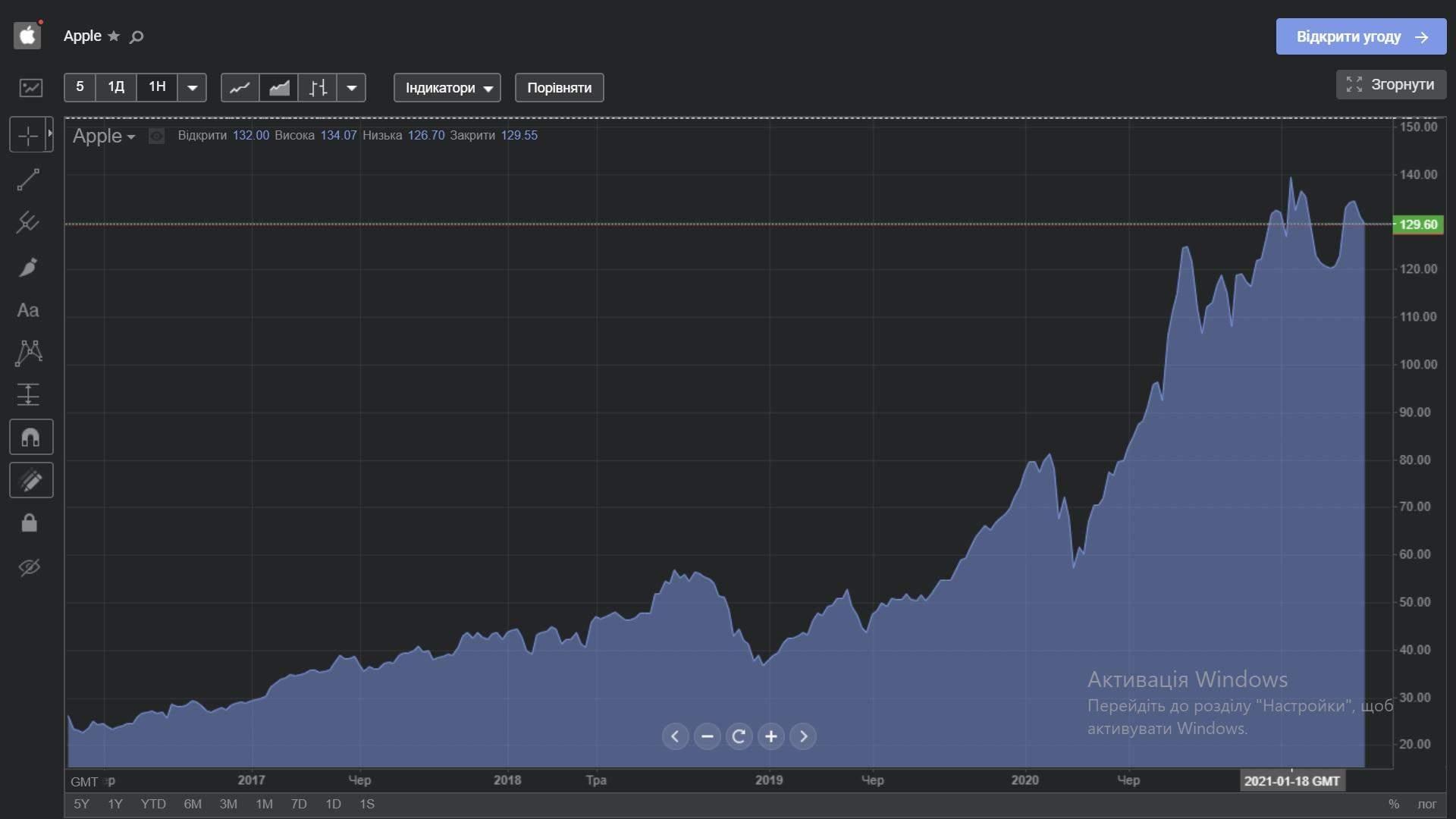 Акции Apple с 2016 года