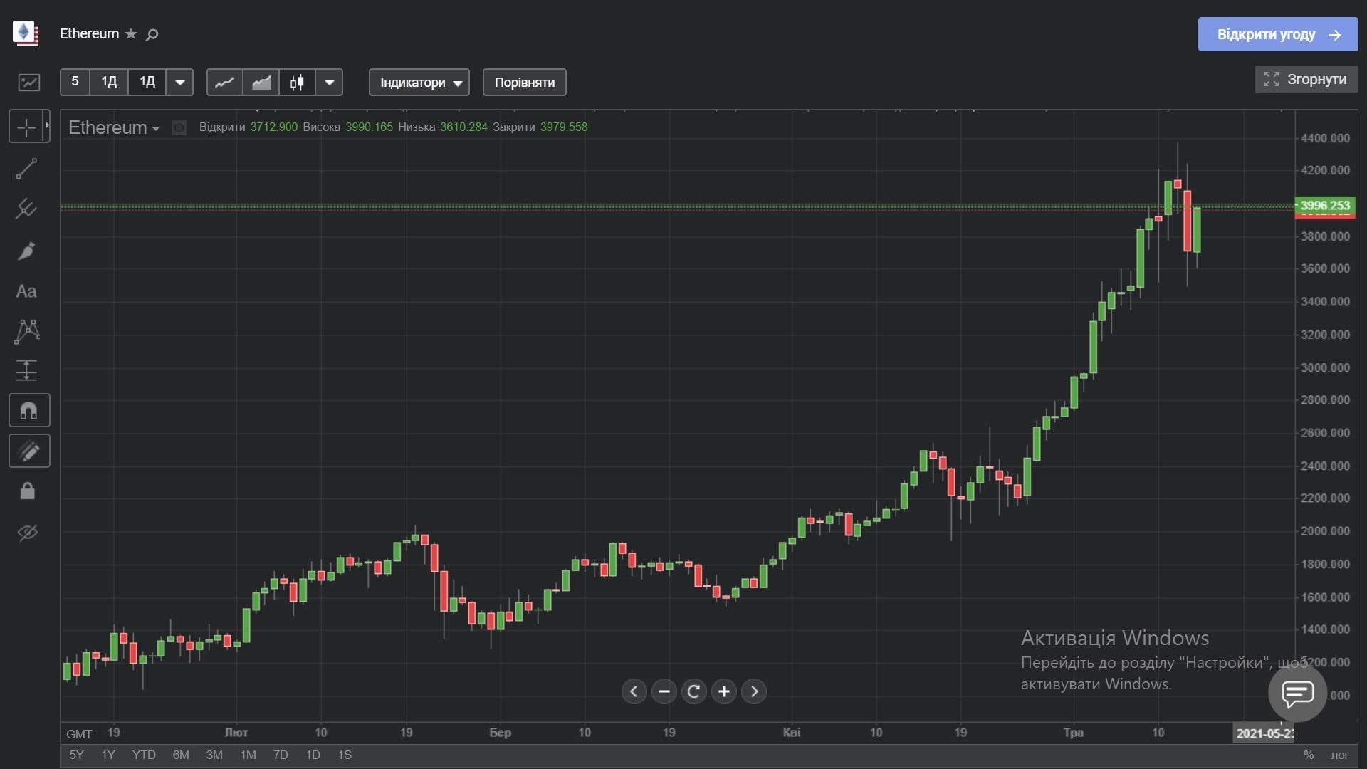 Ціна Ethereum з початку 2021 року