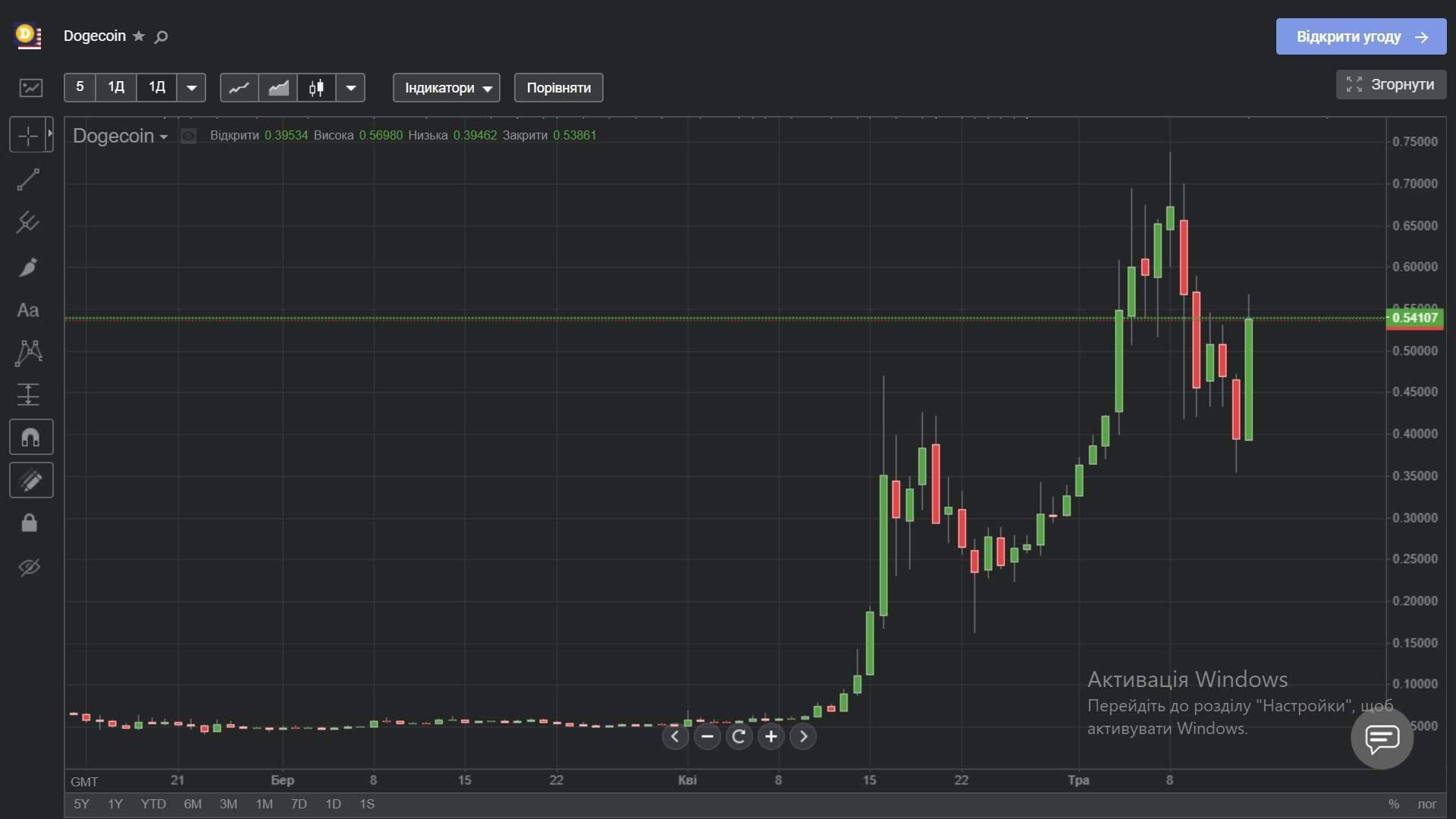 Ціна Dogecoin з лютого 2021 року