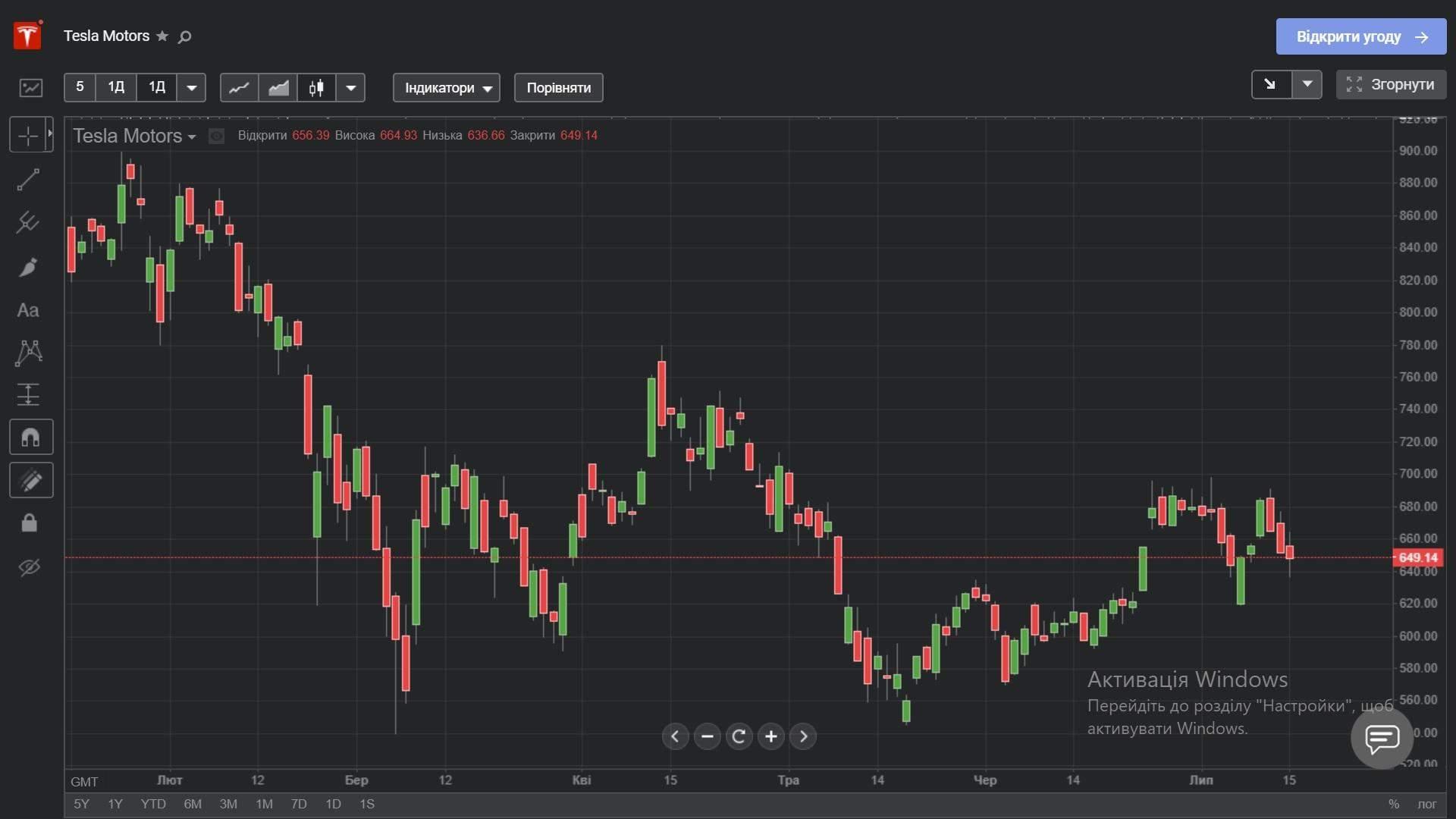 Акции Tesla с начала года