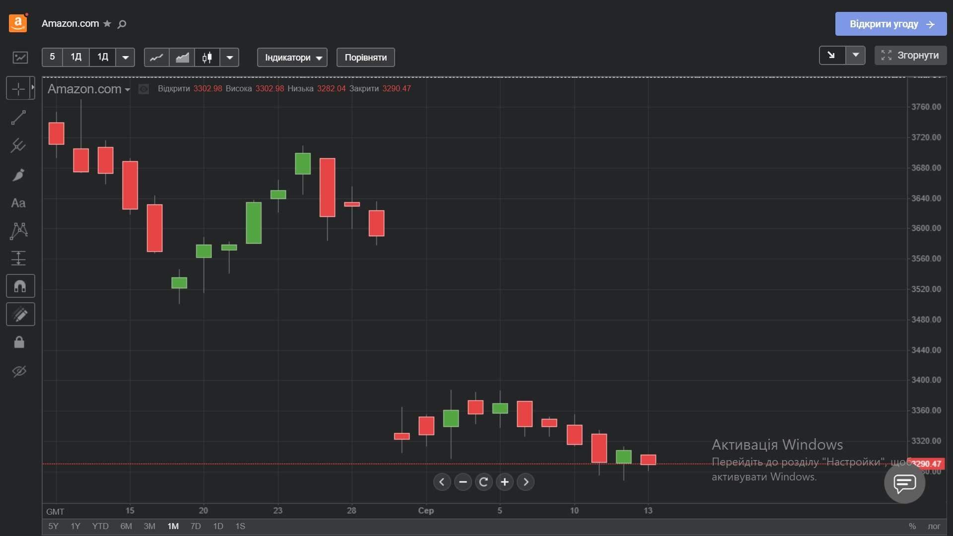 Акції Amazon протягом останнього місяця