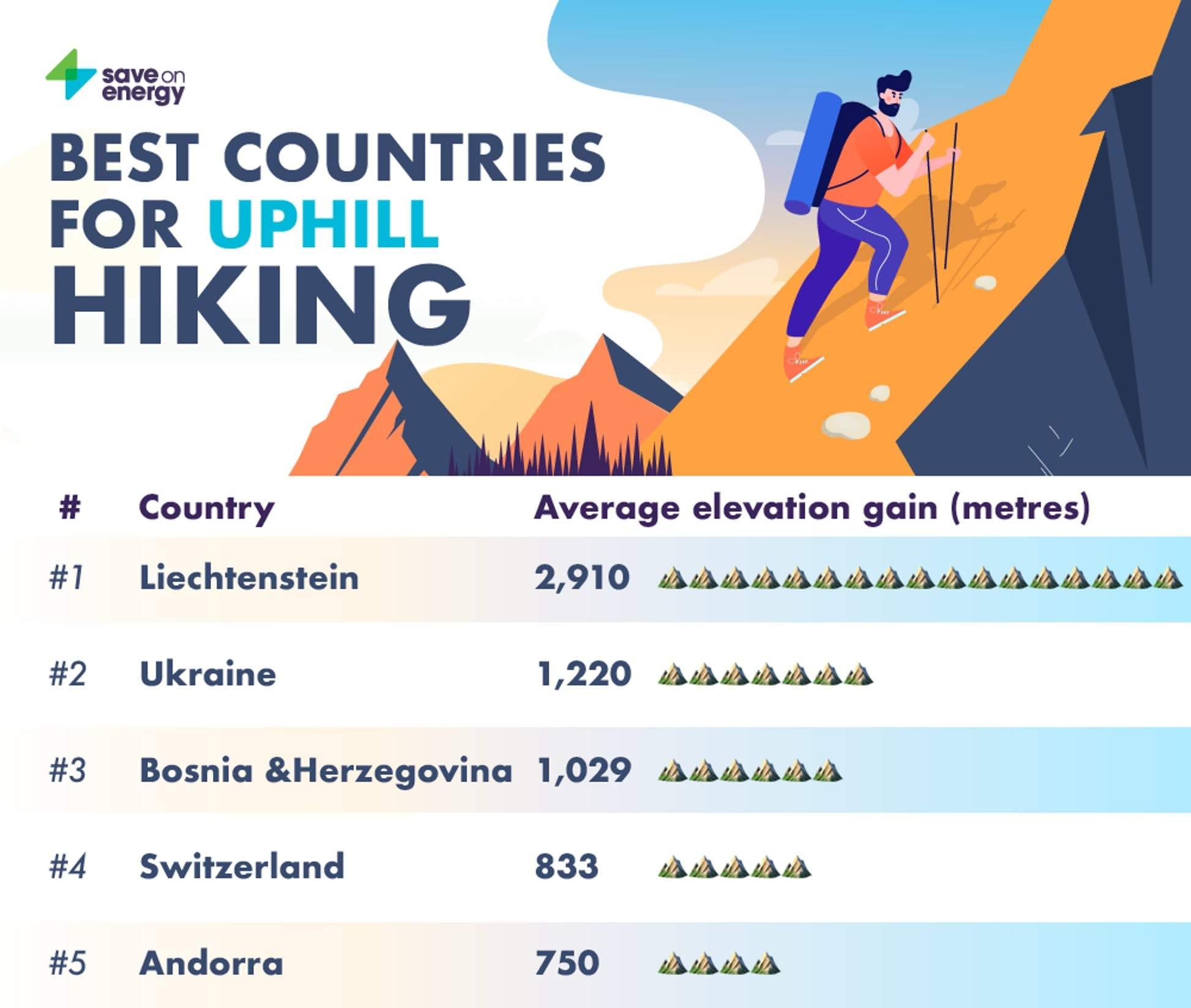 рейтинг найдовших гірських маршрутів