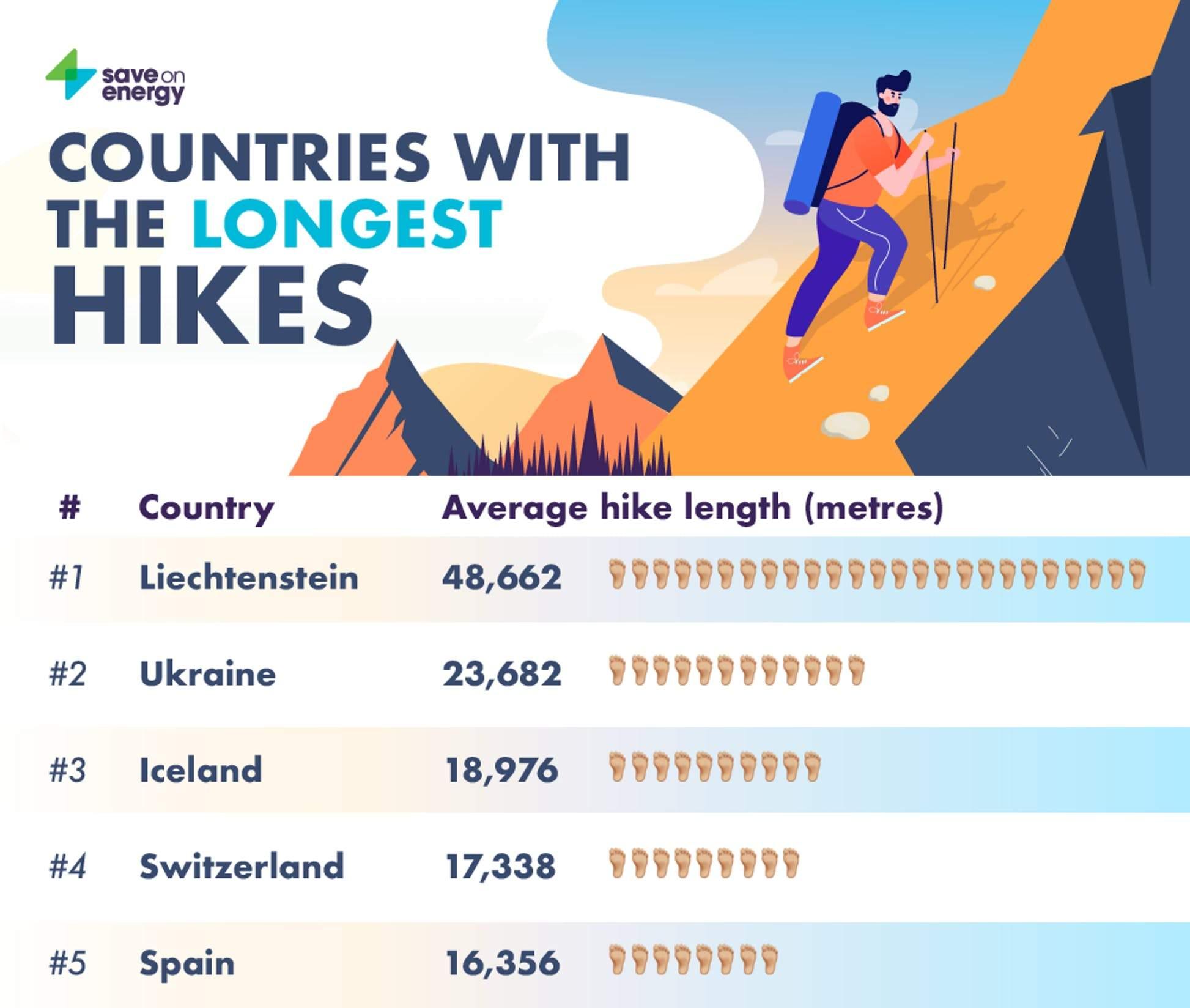 рейтинг найдовших маршрутів горами
