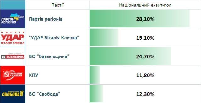 Результати виборів. Live! ПР та КПУ поки беруть 219 мандатів, фото-3