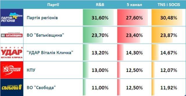 Результати виборів. Live! ПР та КПУ поки беруть 219 мандатів, фото-4