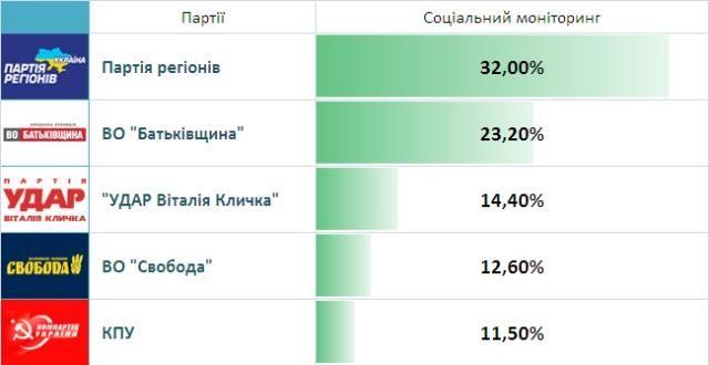 Результати виборів. Live! ПР та КПУ поки беруть 219 мандатів, фото-5