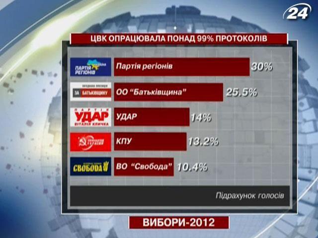Результати виборів. Live! ПР та КПУ поки беруть 219 мандатів, фото-2