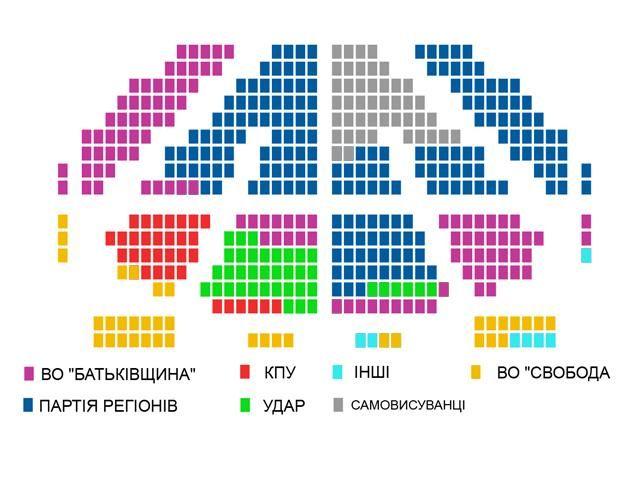 Склад нової Верховної Ради [99,79% протоколів], фото-1