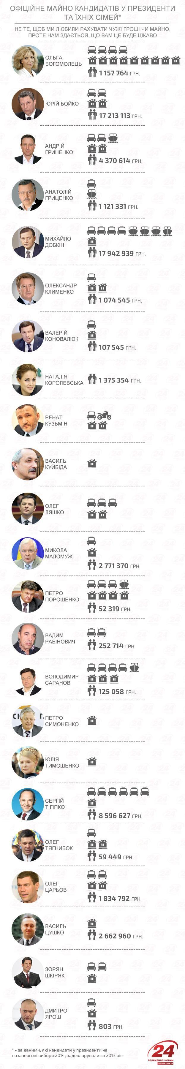 Що нажили наші кандидати у президенти