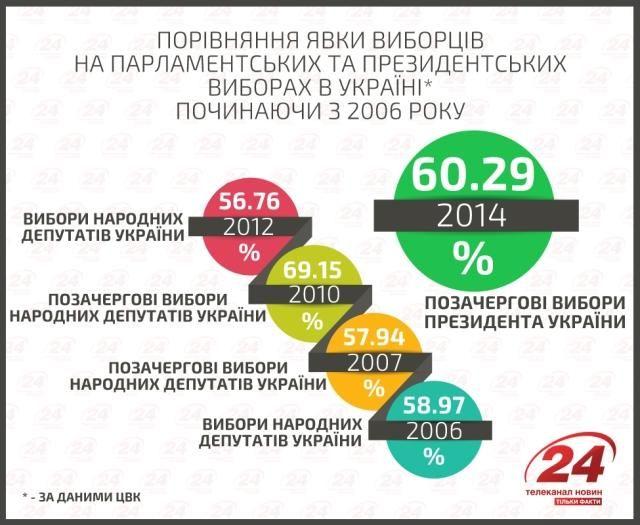 В этом году явка на выборах все-таки не стала самой высокой [Инфографика]