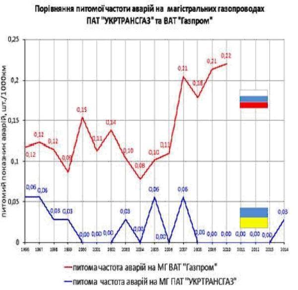 Украинская ГТС надежнее российской почти в 8 раз, —