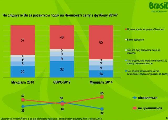 Большинство украинцев болеет за Бразилию и Германию на Мундиале, - опрос