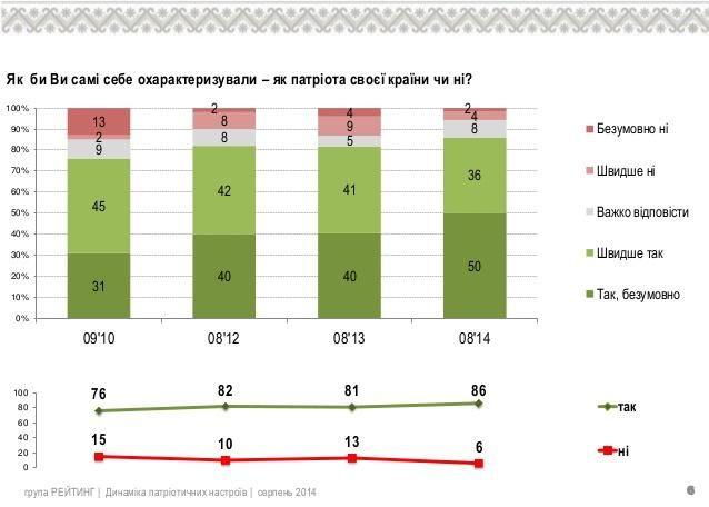 Только 6% украинцев не считают себя патриотами [Инфографика]