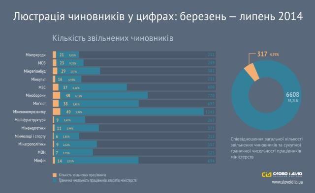 В марте-июле уволены 317 чиновников министерств [Инфографика]