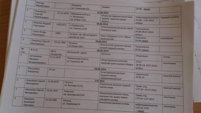 В сети появились списки раненых террористов ЛНР с адресами [Фото]