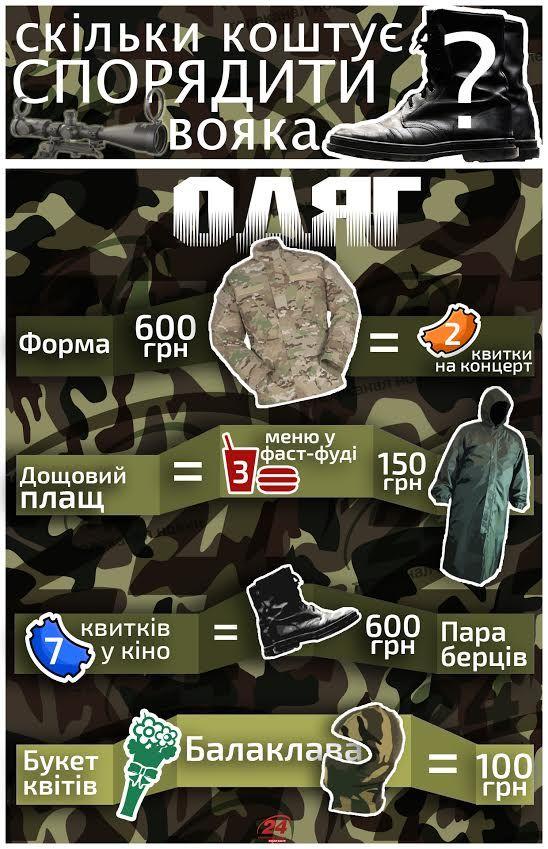 Сколько стоит снарядить военного? [Инфографика]