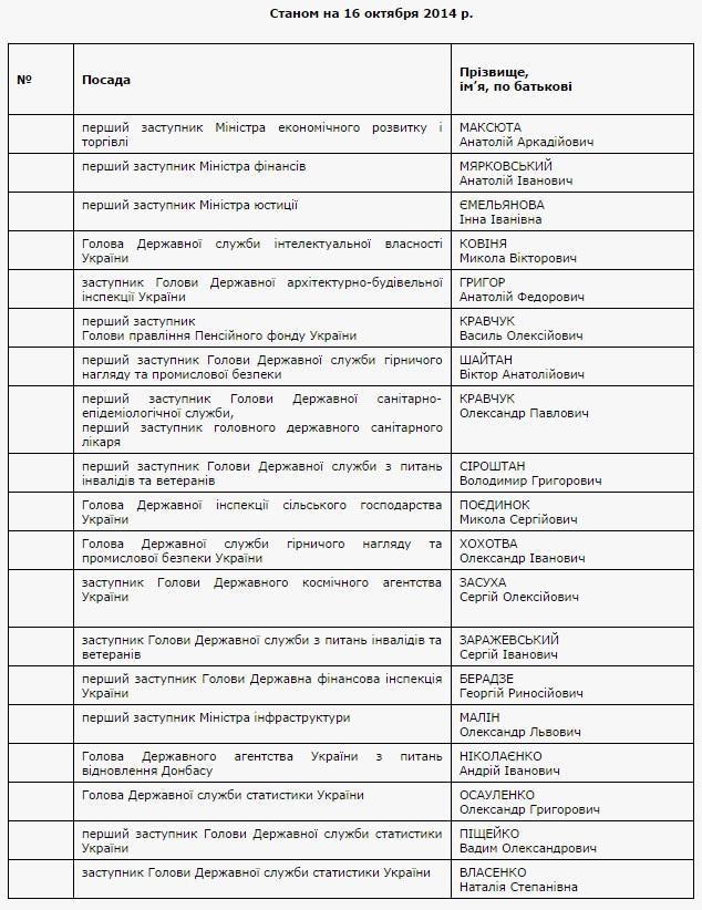 Кабмин опубликовал список 19 чиновников, которые уволились по собственному желанию [Фото]