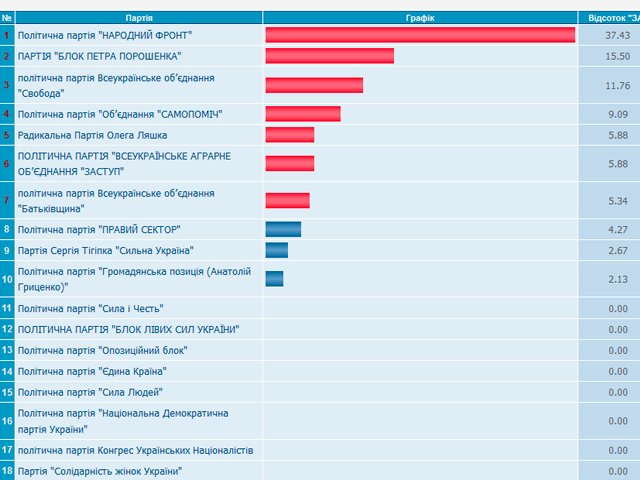 Обнародованы первые результаты выборов в Верховную Раду
