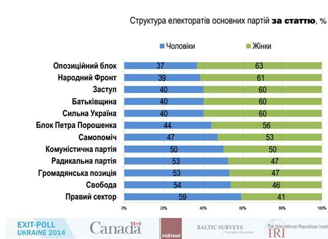 Полные результаты Международного экзит-полла [Инфографика]