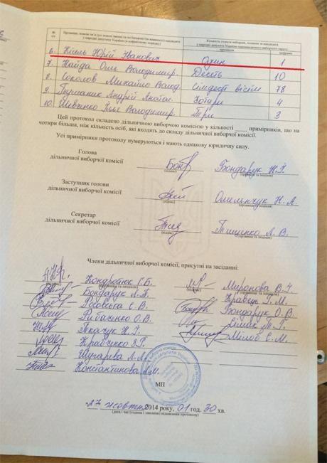 В Первомайске члены ОИК фальсифицируют результат путем манипуляций электронной системой подсчета