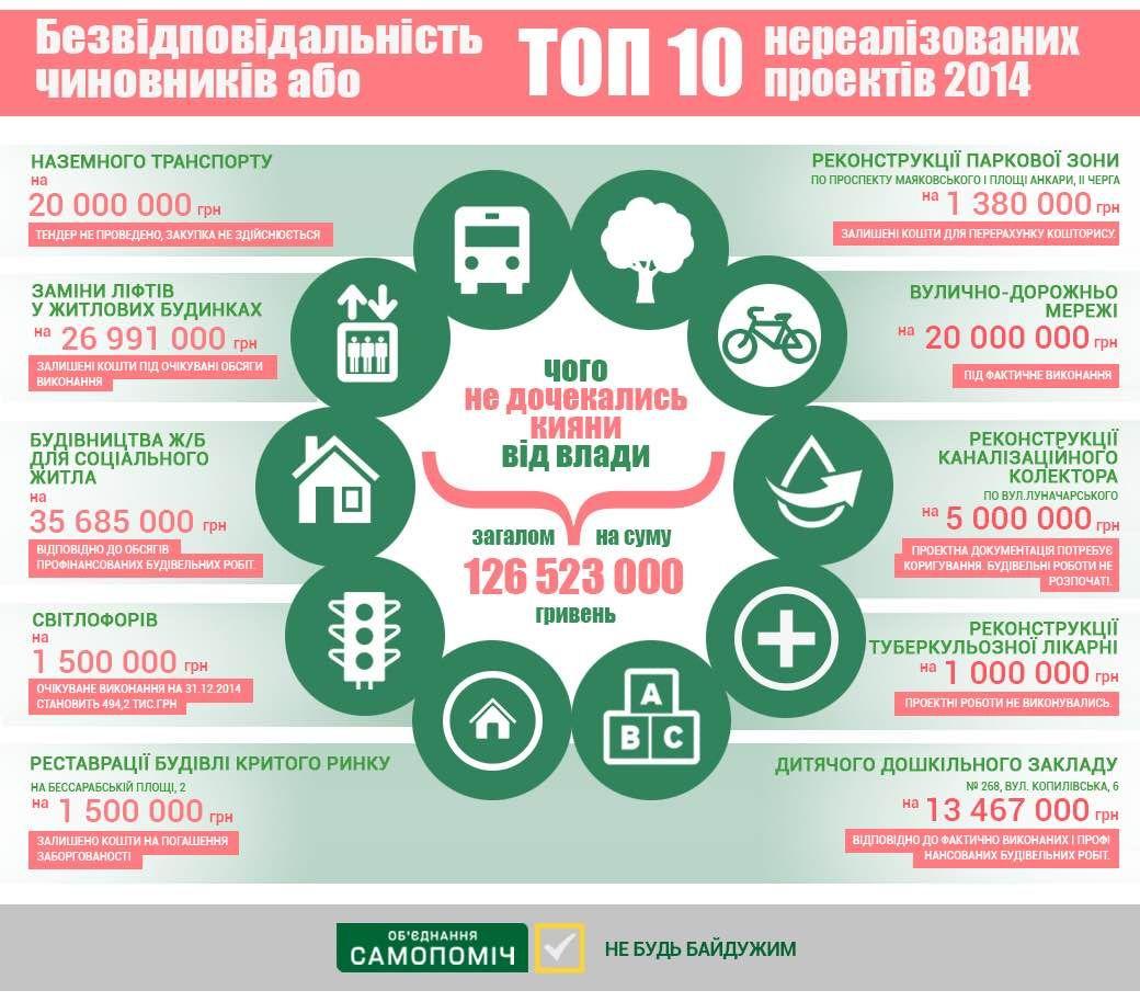 Чего и почему не дождались киевляне  от власти в 2014 году? (Инфографика)