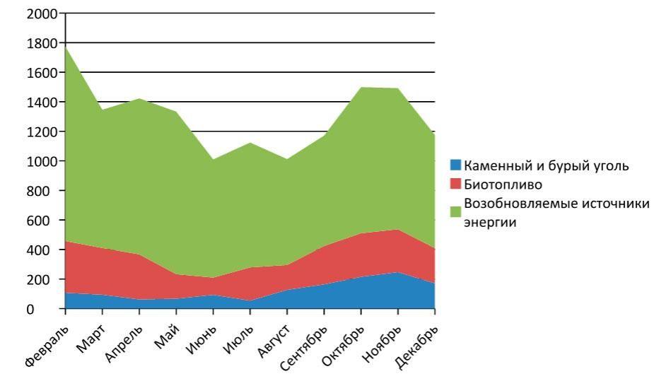 Энергетика в интернет-торговле: итоги 2014 по версии международного центра Allbiz