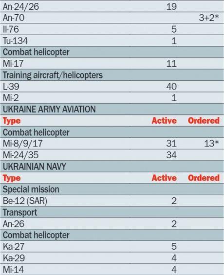 Из-за России Украина потеряла половину своей военной авиации