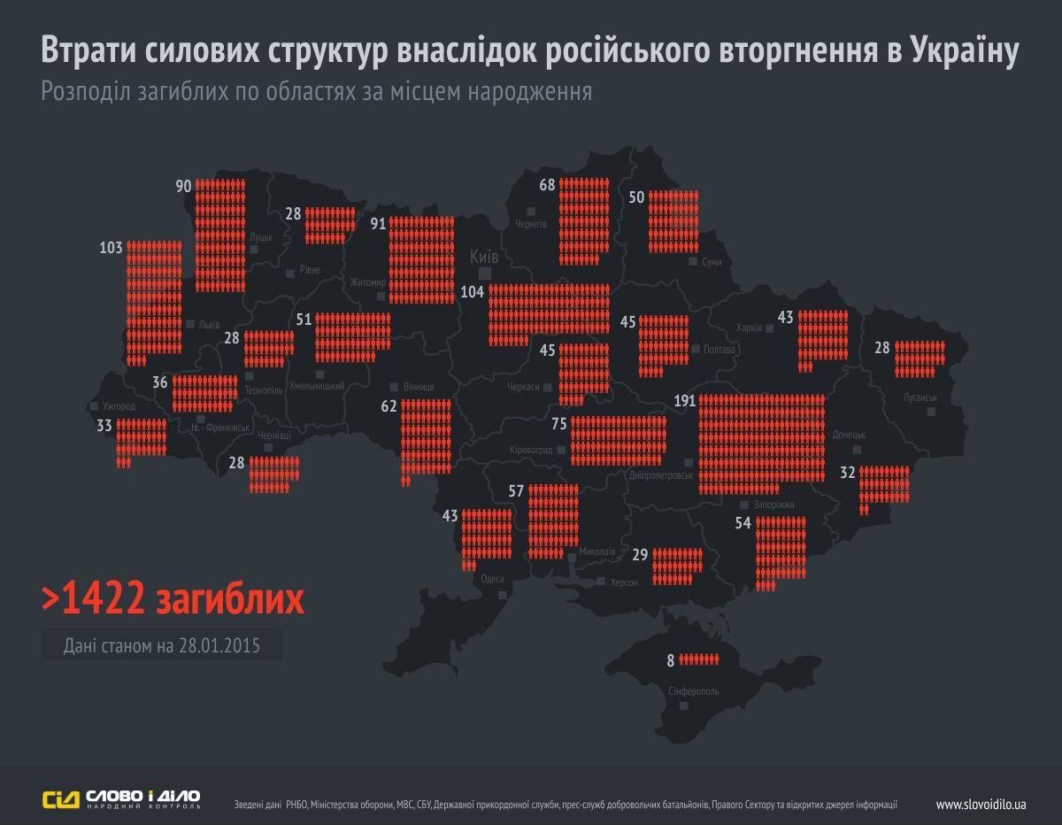 В зоне АТО погибли 1422 украинских военных, — СМИ