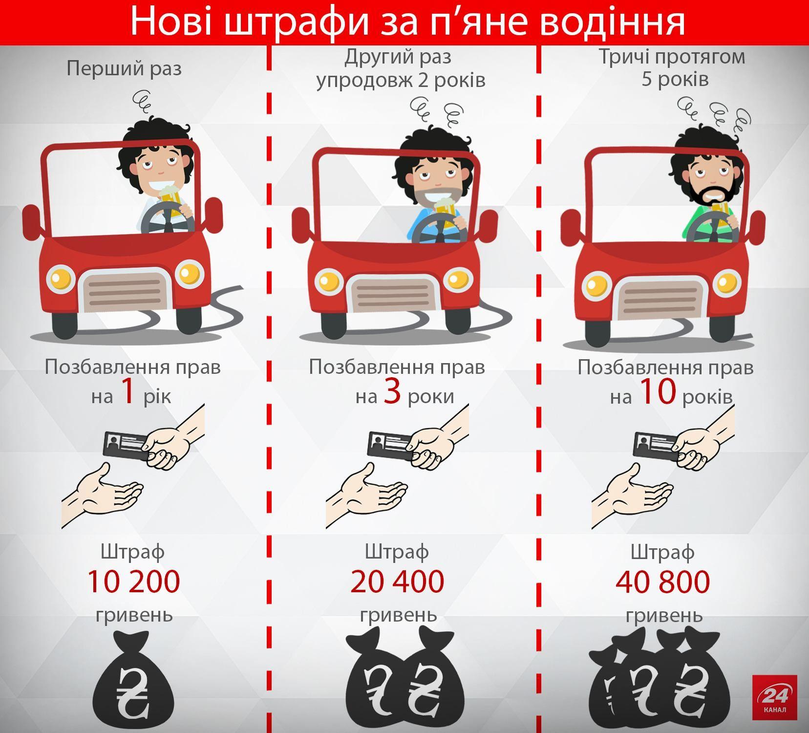 Штраф за просроченную страховку на авто