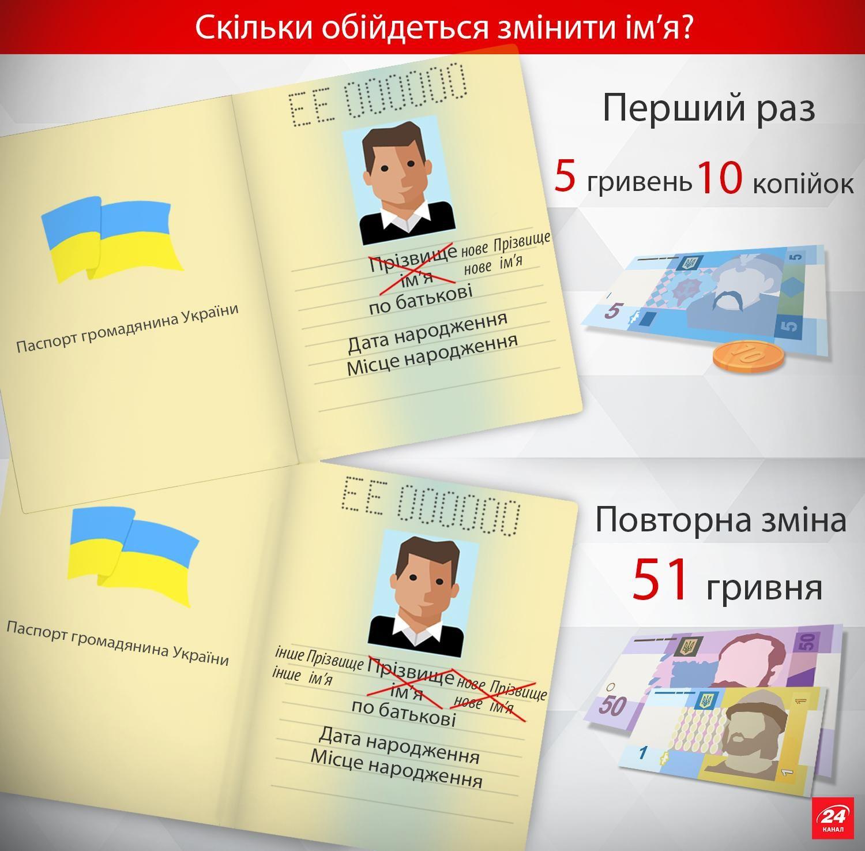 Сколько стоит смена имени в паспорте
